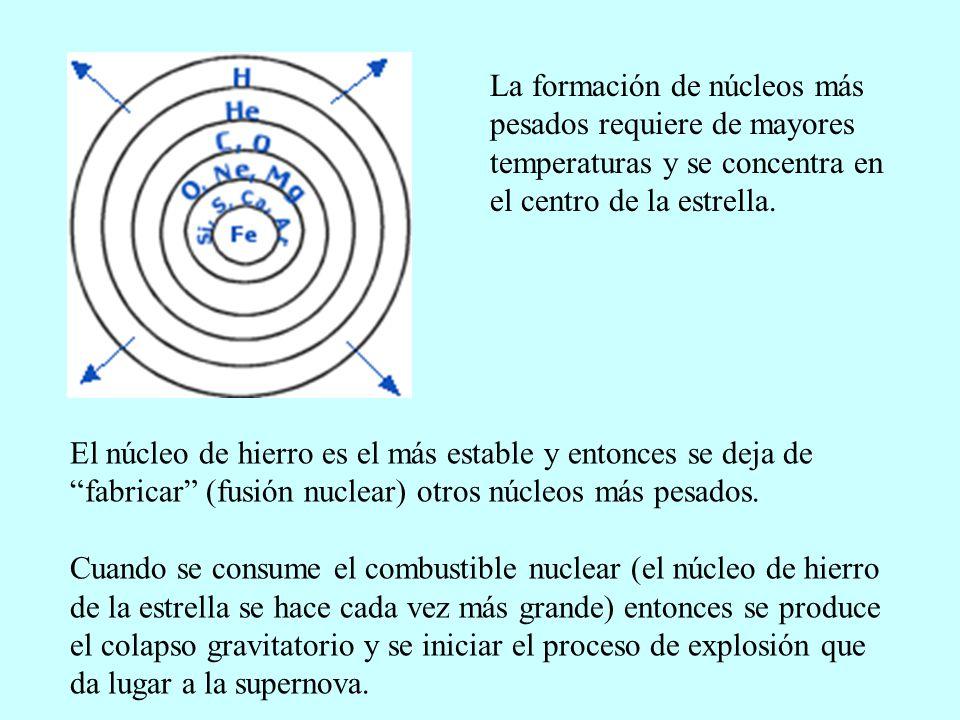 La formación de núcleos más pesados requiere de mayores temperaturas y se concentra en el centro de la estrella. El núcleo de hierro es el más estable