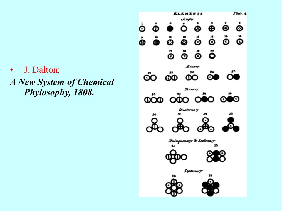Descubrimiento del Protón Rutherford en 1919 a través de reacciones como: Siempre aparecía el núcleo de Hidrógeno (H).