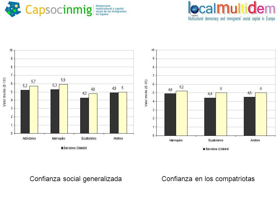 Confianza social generalizadaConfianza en los compatriotas
