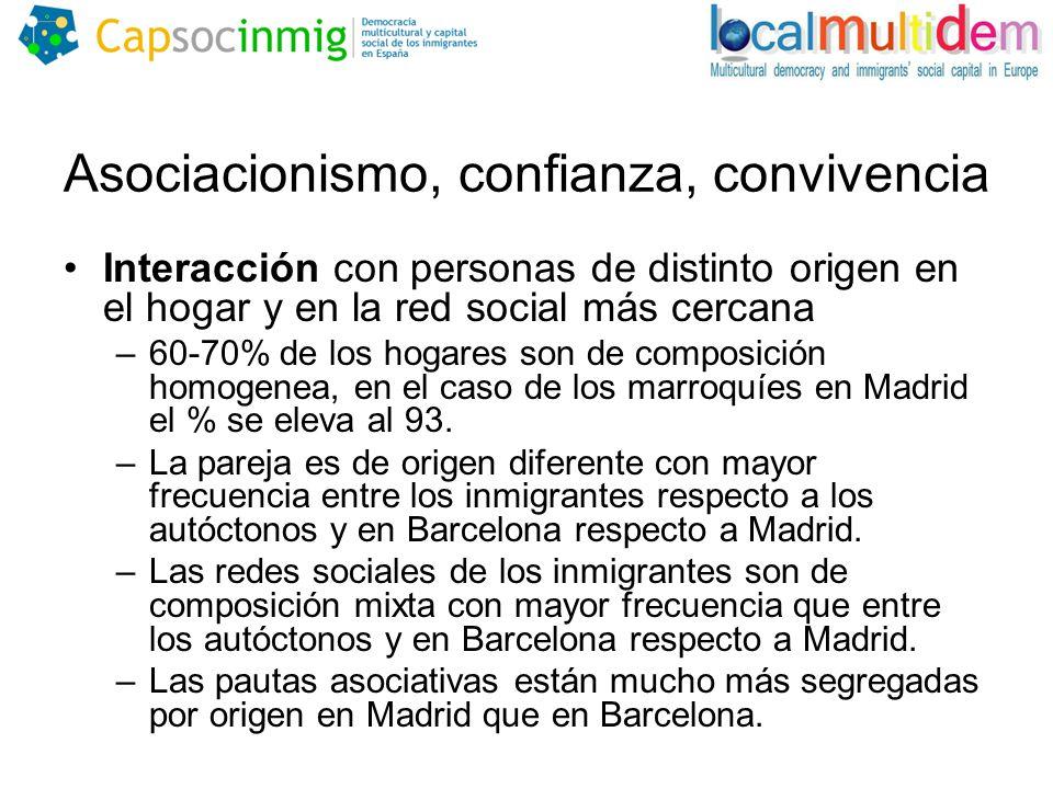 Asociacionismo, confianza, convivencia Interacción con personas de distinto origen en el hogar y en la red social más cercana –60-70% de los hogares son de composición homogenea, en el caso de los marroquíes en Madrid el % se eleva al 93.