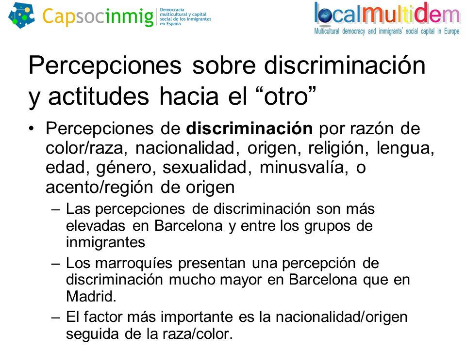 Percepciones sobre discriminación y actitudes hacia el otro Percepciones de discriminación por razón de color/raza, nacionalidad, origen, religión, lengua, edad, género, sexualidad, minusvalía, o acento/región de origen –Las percepciones de discriminación son más elevadas en Barcelona y entre los grupos de inmigrantes –Los marroquíes presentan una percepción de discriminación mucho mayor en Barcelona que en Madrid.