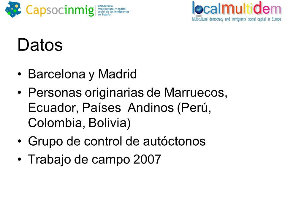 Datos Barcelona y Madrid Personas originarias de Marruecos, Ecuador, Países Andinos (Perú, Colombia, Bolivia) Grupo de control de autóctonos Trabajo de campo 2007