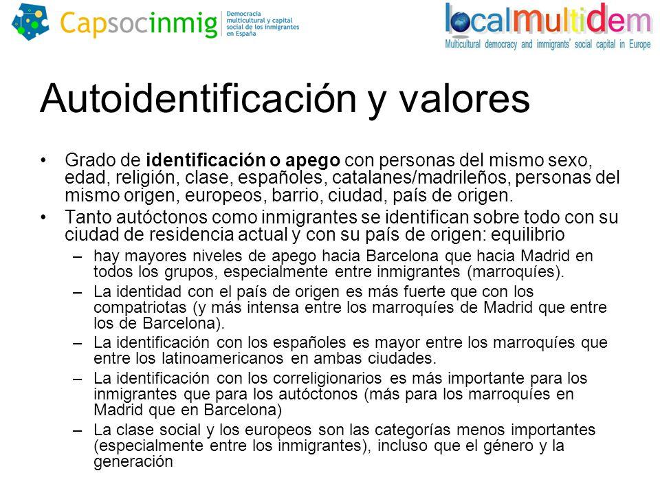 Autoidentificación y valores Grado de identificación o apego con personas del mismo sexo, edad, religión, clase, españoles, catalanes/madrileños, personas del mismo origen, europeos, barrio, ciudad, país de origen.