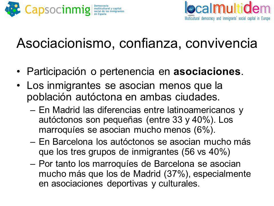 Asociacionismo, confianza, convivencia Participación o pertenencia en asociaciones.