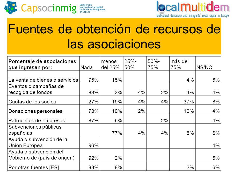Fuentes de obtención de recursos de las asociaciones Porcentaje de asociaciones que ingresan por:Nada menos del 25% 25%- 50% 50%- 75% más del 75%NS/NC La venta de bienes o servicios75%15% 4%6% Eventos o campañas de recogida de fondos83%2%4%2%4% Cuotas de los socios27%19%4% 37%8% Donaciones personales73%10%2% 10%4% Patrocinios de empresas87%6% 2% 4% Subvenciones públicas españolas 77%4% 8%6% Ayuda o subvención de la Unión Europea96% 4% Ayuda o subvención del Gobierno de (país de origen)92%2% 6% Por otras fuentes [ES]83%8% 2%6%