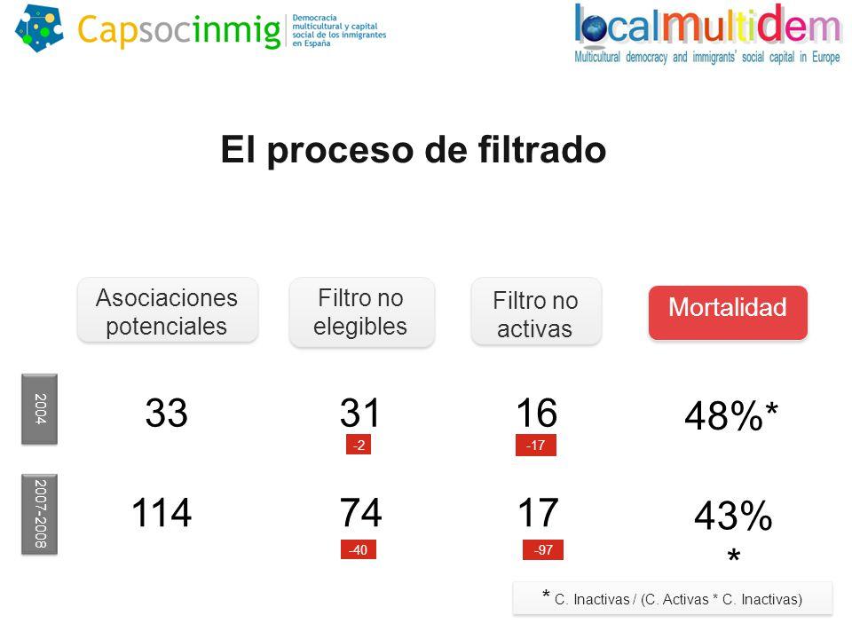 El proceso de filtrado Asociaciones potenciales 2004 2007-2008 Filtro no elegibles Filtro no activas Mortalidad 33 114 3116 -2-17 48% * 7417 43% * -40-97 * C.