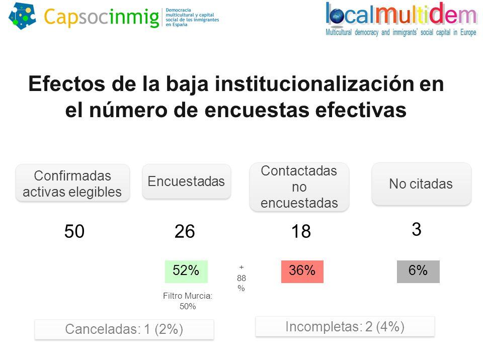 Efectos de la baja institucionalización en el número de encuestas efectivas Confirmadas activas elegibles 50 Encuestadas 26 52% Contactadas no encuestadas 18 36% No citadas 3 6% Canceladas: 1 (2%) Incompletas: 2 (4%) + 88 % Filtro Murcia: 50%