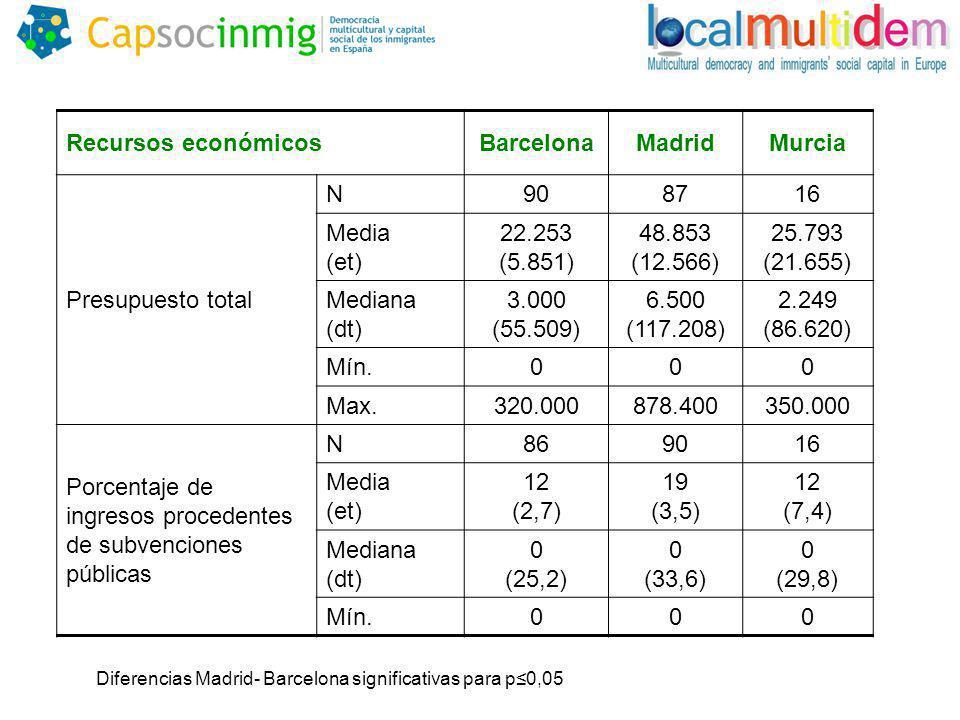 Recursos económicosBarcelonaMadridMurcia Presupuesto total N908716 Media (et) 22.253 (5.851) 48.853 (12.566) 25.793 (21.655) Mediana (dt) 3.000 (55.509) 6.500 (117.208) 2.249 (86.620) Mín.000 Max.320.000878.400350.000 Porcentaje de ingresos procedentes de subvenciones públicas N869016 Media (et) 12 (2,7) 19 (3,5) 12 (7,4) Mediana (dt) 0 (25,2) 0 (33,6) 0 (29,8) Mín.000 Diferencias Madrid- Barcelona significativas para p0,05