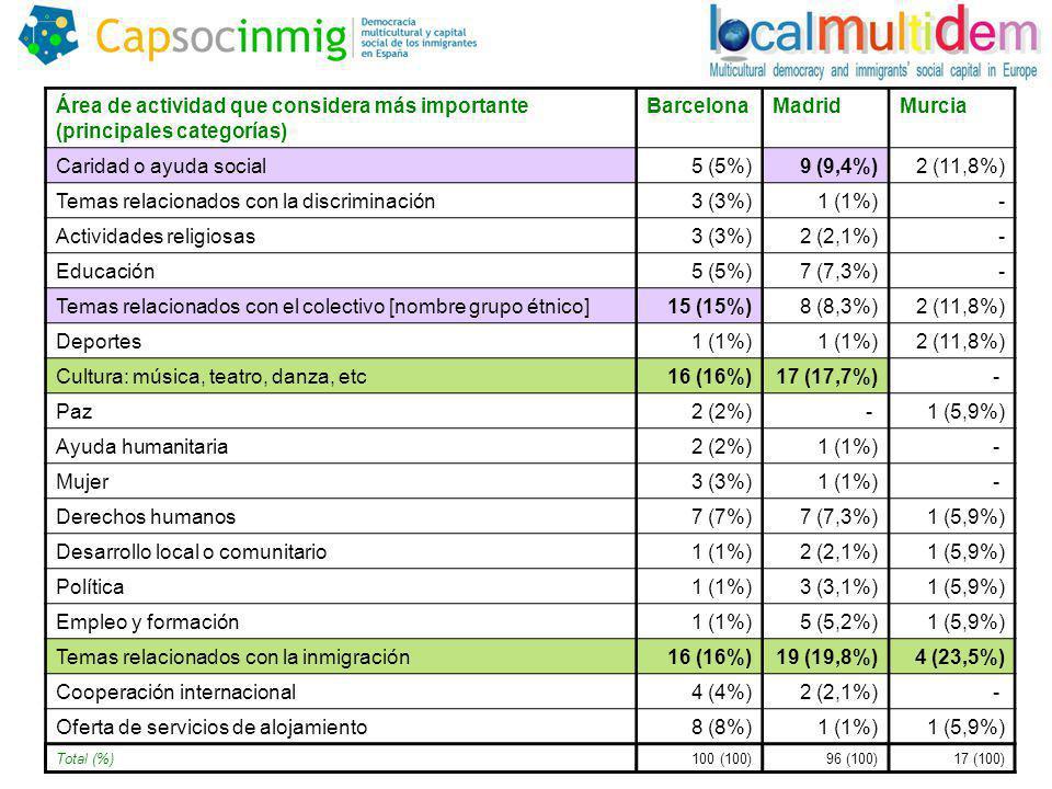 Área de actividad que considera más importante (principales categorías) BarcelonaMadridMurcia Caridad o ayuda social5 (5%)9 (9,4%)2 (11,8%) Temas relacionados con la discriminación3 (3%)1 (1%) - Actividades religiosas3 (3%)2 (2,1%)- Educación5 (5%)7 (7,3%) - Temas relacionados con el colectivo [nombre grupo étnico]15 (15%)8 (8,3%)2 (11,8%) Deportes1 (1%) 2 (11,8%) Cultura: música, teatro, danza, etc16 (16%)17 (17,7%)- Paz2 (2%)- 1 (5,9%) Ayuda humanitaria2 (2%)1 (1%)- Mujer3 (3%)1 (1%)- Derechos humanos7 (7%)7 (7,3%)1 (5,9%) Desarrollo local o comunitario1 (1%)2 (2,1%)1 (5,9%) Política1 (1%)3 (3,1%)1 (5,9%) Empleo y formación1 (1%)5 (5,2%)1 (5,9%) Temas relacionados con la inmigración16 (16%)19 (19,8%)4 (23,5%) Cooperación internacional4 (4%)2 (2,1%)- Oferta de servicios de alojamiento8 (8%)1 (1%)1 (5,9%) Total (%)100 (100)96 (100)17 (100)