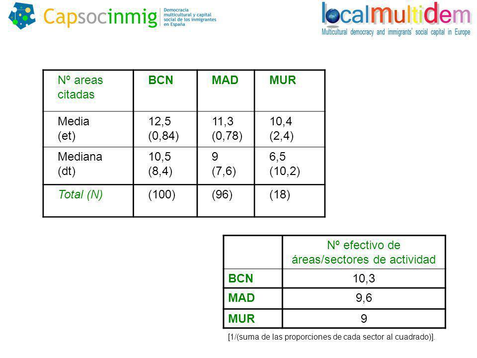 Nº areas citadas BCNMADMUR Media (et) 12,5 (0,84) 11,3 (0,78) 10,4 (2,4) Mediana (dt) 10,5 (8,4) 9 (7,6) 6,5 (10,2) Total (N)(100)(96)(18) Nº efectivo de áreas/sectores de actividad BCN10,3 MAD9,6 MUR9 [1/(suma de las proporciones de cada sector al cuadrado)].