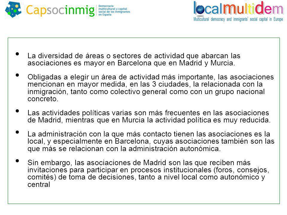 La diversidad de áreas o sectores de actividad que abarcan las asociaciones es mayor en Barcelona que en Madrid y Murcia.