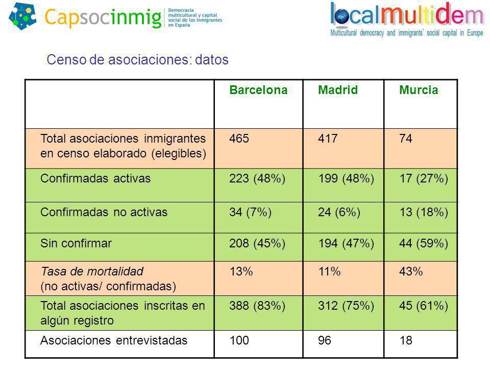 En Barcelona se forman más asociaciones, tanto en términos absolutos como en relación a su población inmigrante total o Barcelona: 1,6 asociaciones /1000 nacidos en el extranjero 0,8 activas/1000 nacidos en extranjero o Madrid: 0,7 asociaciones /1000 nacidos en extranjero 0,3 activas/1000 nacidos en extranjero Murcia presenta el contexto más hostil para la supervivencia de las asociaciones 214 asociaciones entrevistadas actualizadas en 2007-2008