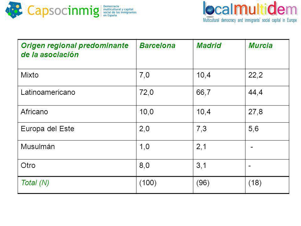Origen regional predominante de la asociación BarcelonaMadridMurcia Mixto7,010,422,2 Latinoamericano72,066,744,4 Africano10,010,427,8 Europa del Este2,07,35,6 Musulmán1,02,1 - Otro8,03,1- Total (N)(100)(96)(18)