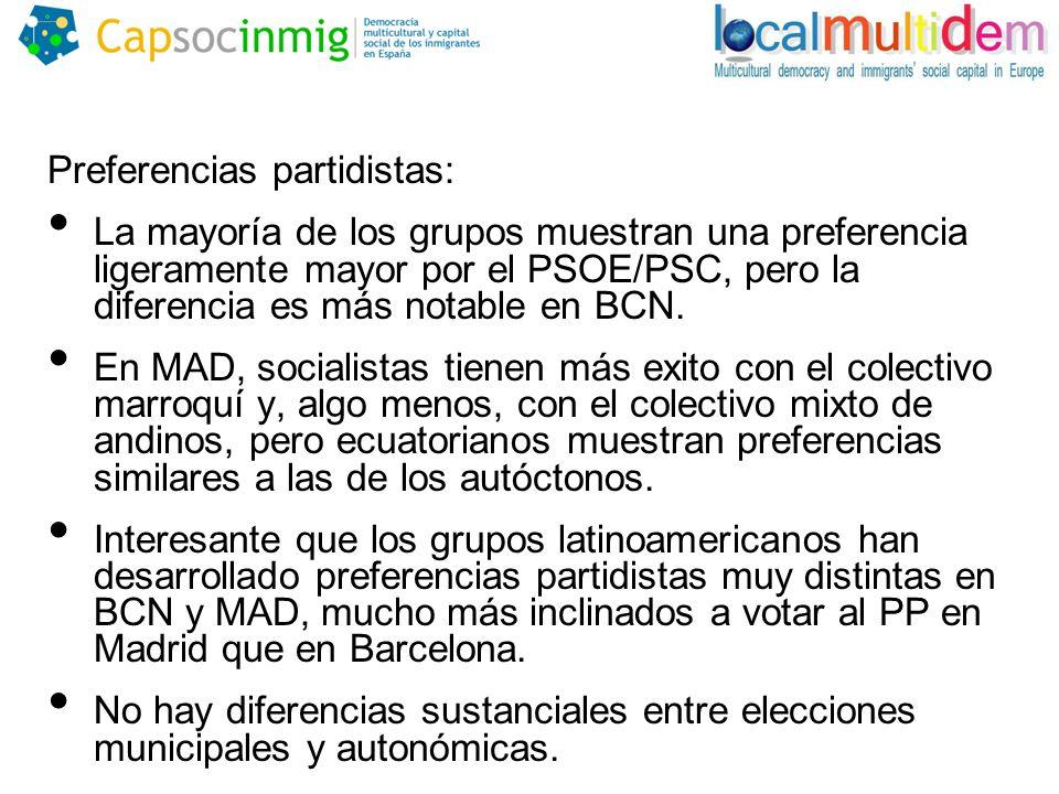 Preferencias partidistas: La mayoría de los grupos muestran una preferencia ligeramente mayor por el PSOE/PSC, pero la diferencia es más notable en BCN.