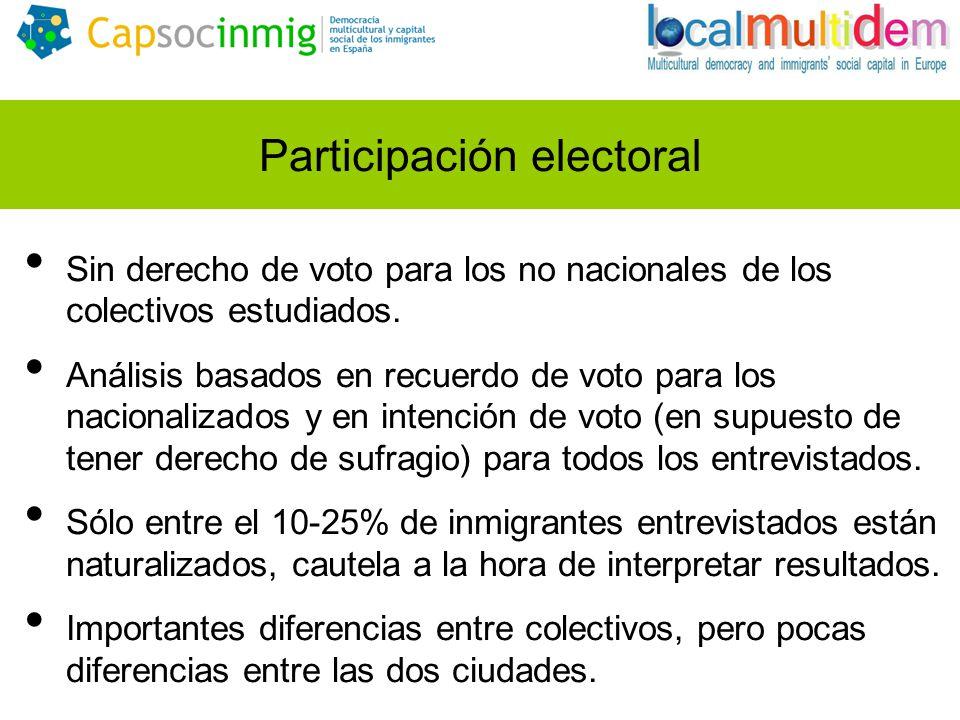 Participación electoral Sin derecho de voto para los no nacionales de los colectivos estudiados. Análisis basados en recuerdo de voto para los naciona