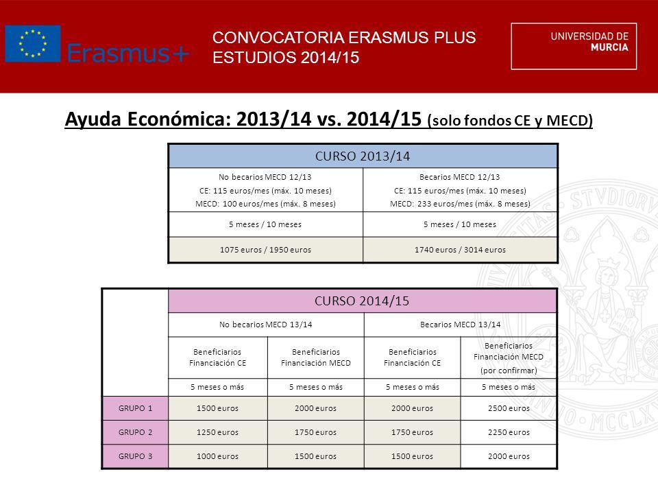 CONVOCATORIA ERASMUS PLUS ESTUDIOS 2014/15 Ayuda Económica: 2013/14 vs. 2014/15 (solo fondos CE y MECD) CURSO 2013/14 No becarios MECD 12/13 CE: 115 e