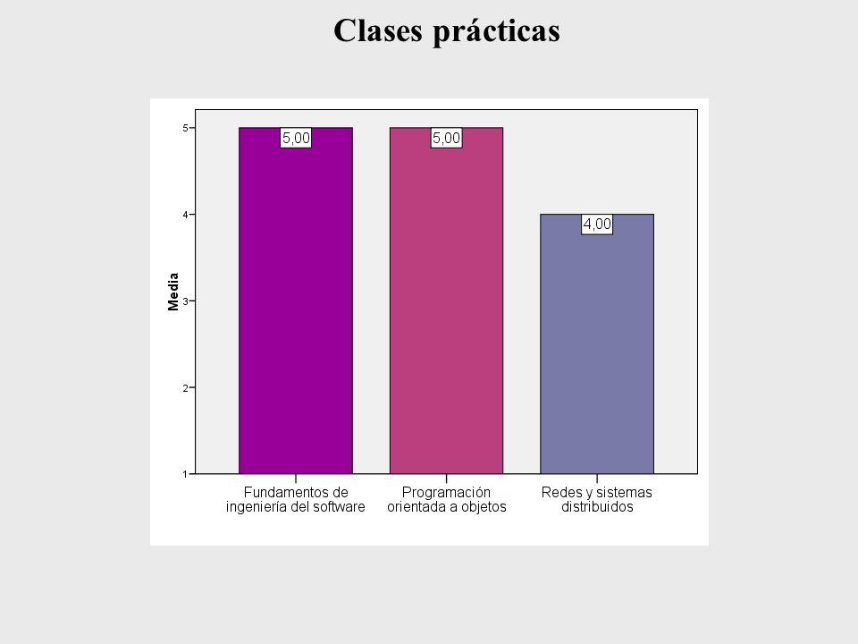 Clases prácticas
