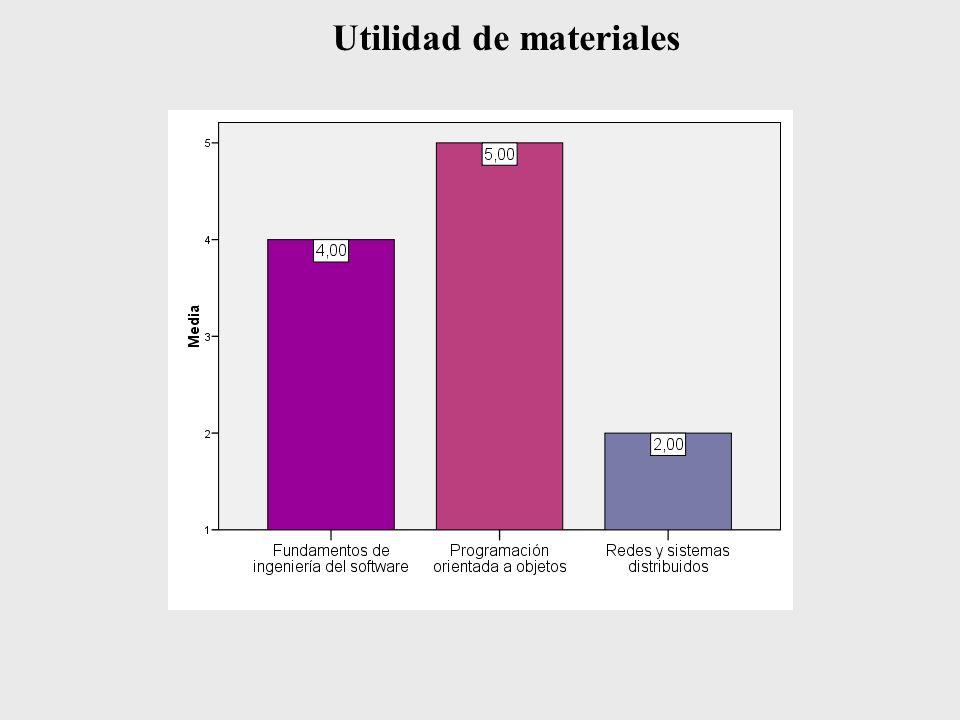 Utilidad de materiales
