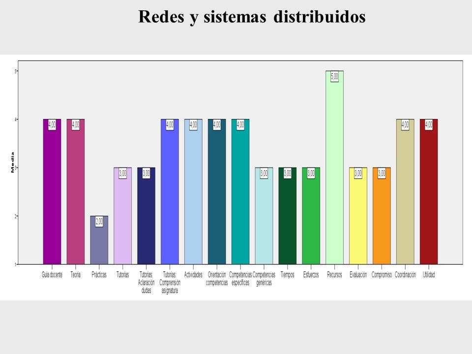 Redes y sistemas distribuidos