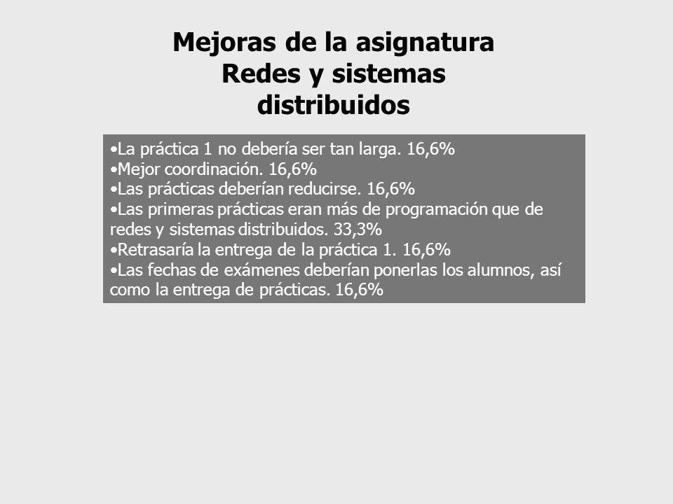 Mejoras de la asignatura Redes y sistemas distribuidos La práctica 1 no debería ser tan larga. 16,6% Mejor coordinación. 16,6% Las prácticas deberían