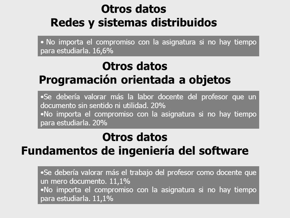 No importa el compromiso con la asignatura si no hay tiempo para estudiarla. 16,6% Otros datos Redes y sistemas distribuidos Se debería valorar más la