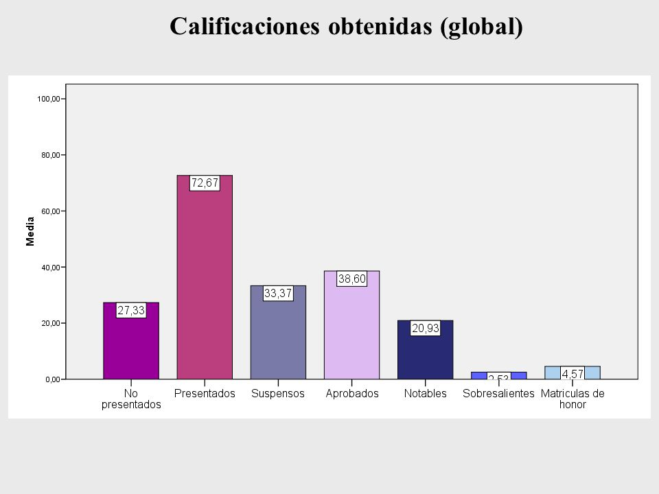 Calificaciones obtenidas (global)