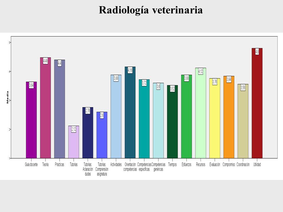 Radiología veterinaria