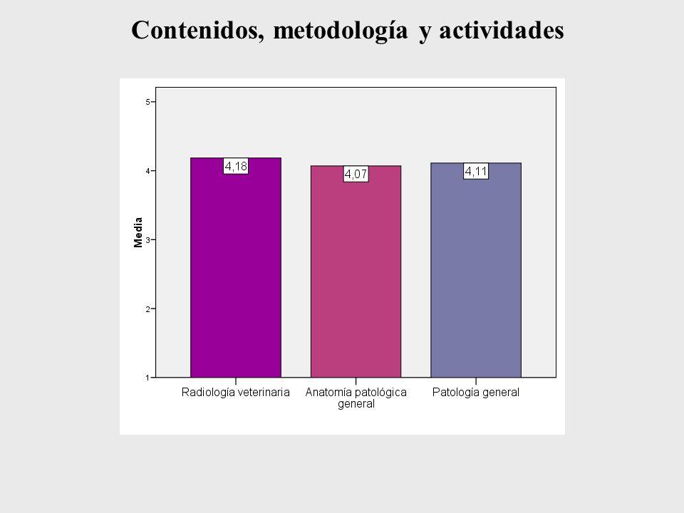 Contenidos, metodología y actividades