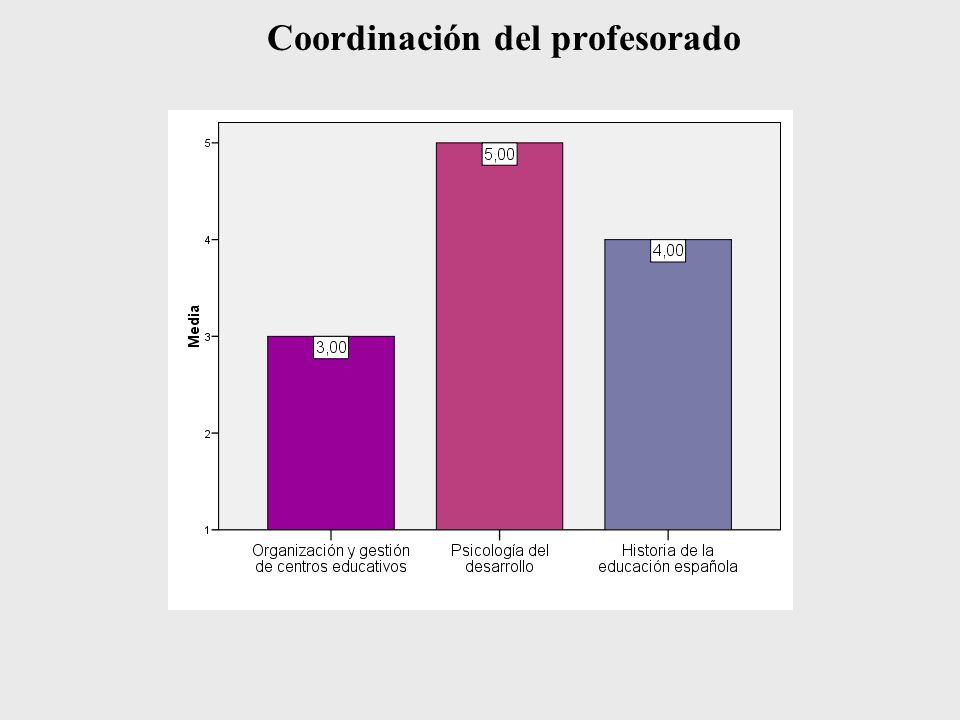 Coordinación del profesorado