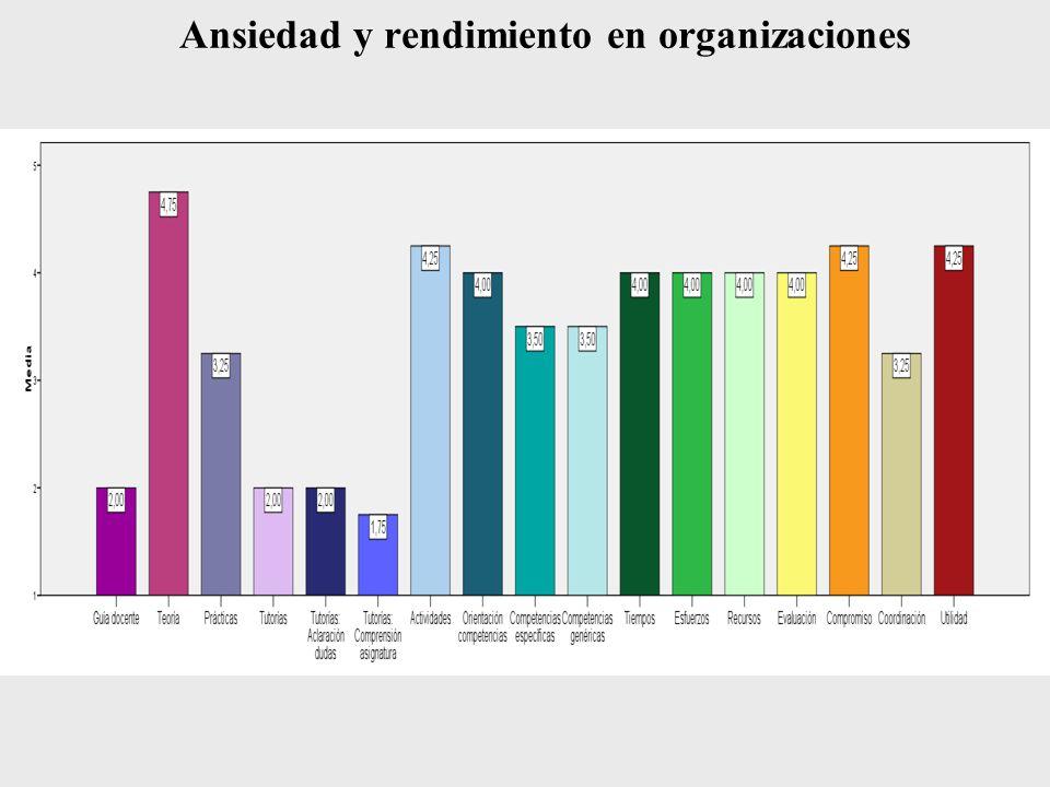 Ansiedad y rendimiento en organizaciones