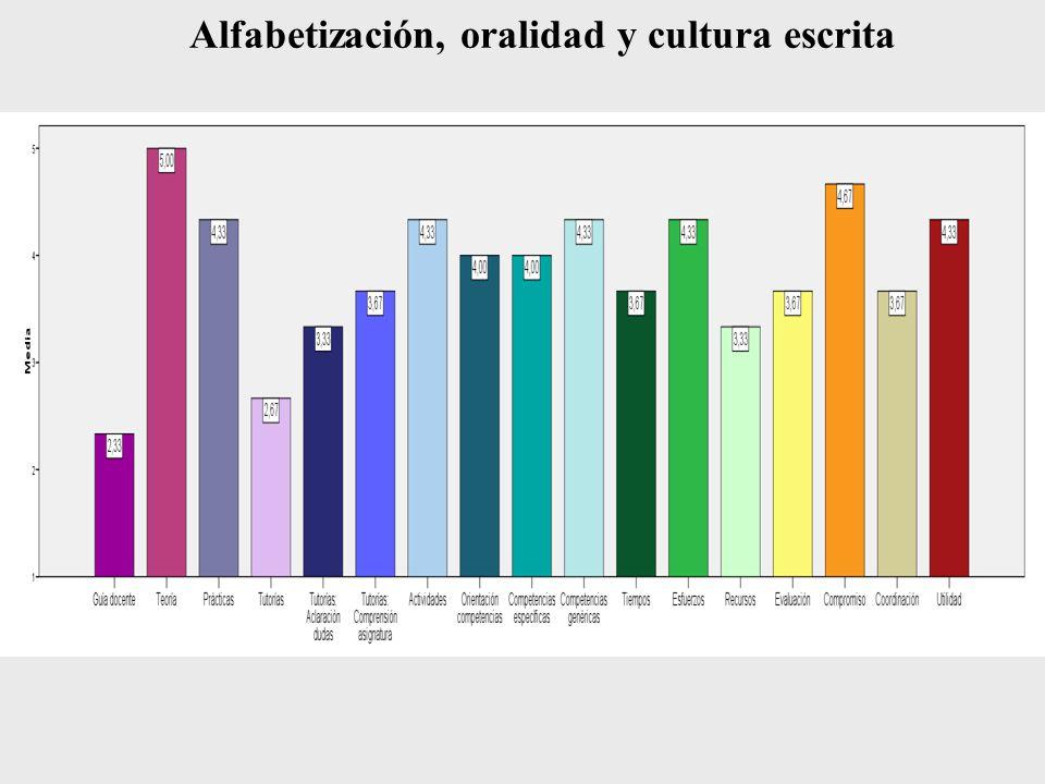 Alfabetización, oralidad y cultura escrita