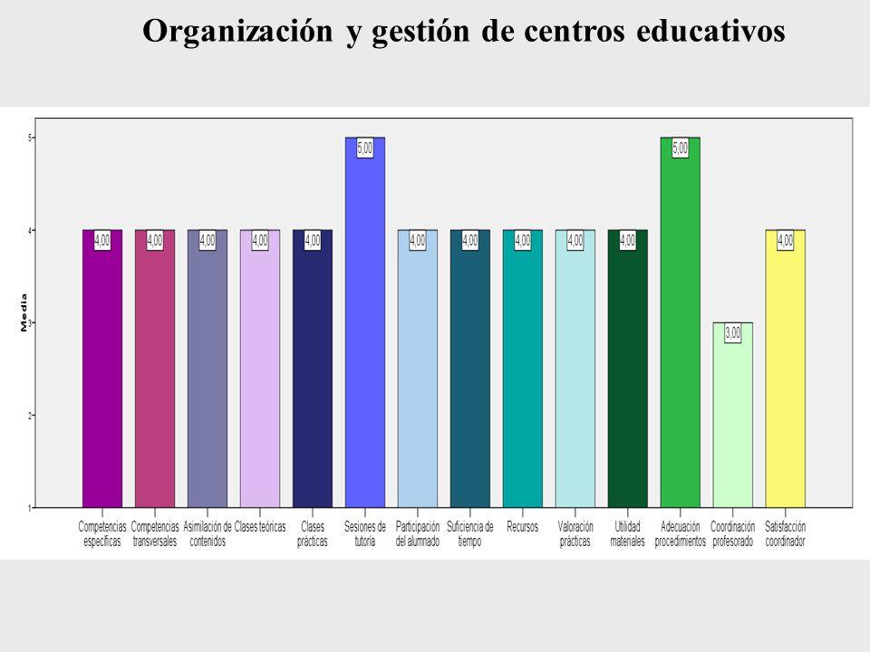 Mejoras de la asignatura Organización y gestión de centros educativos Diferenciar en las prácticas las contribuciones individuales al trabajo en grupo.