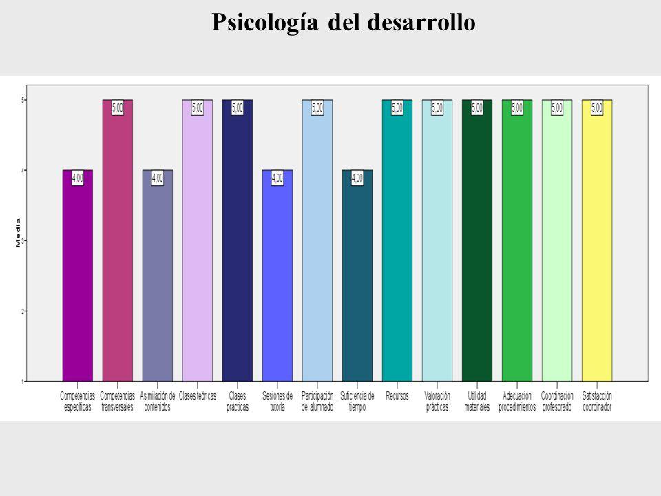 Mejoras de la asignatura Historia de la educación española Desaparecerá el próximo plan de estudios por lo que carece de sentido proponer mejoras en ella.