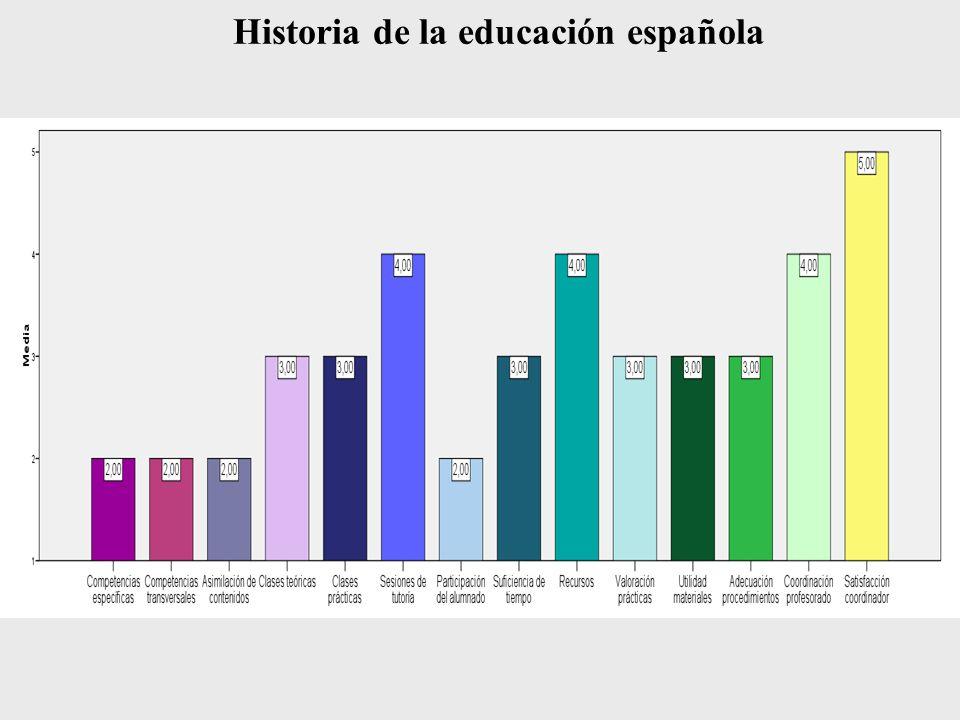 Que la asignatura no fuera tan teórica.4,5% Cambiar de aula.