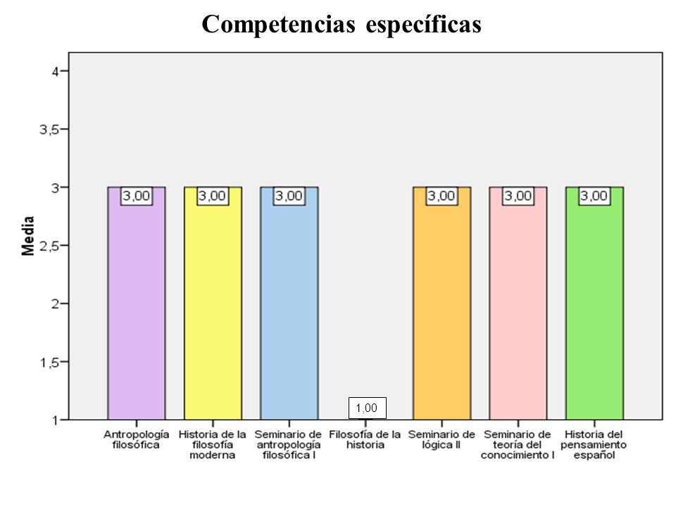 Competencias específicas 1,00