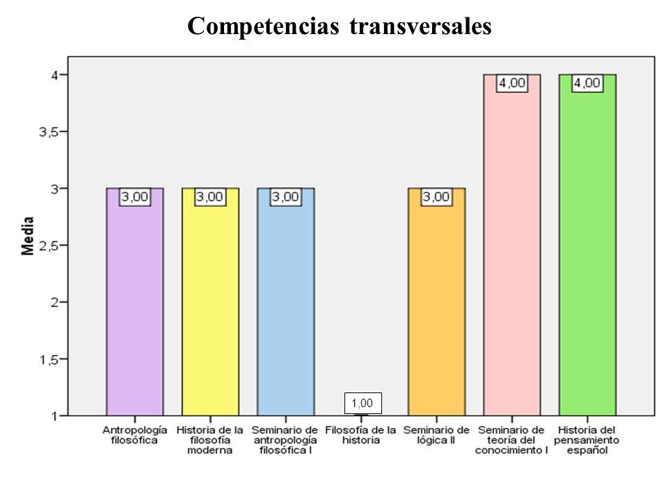 Competencias transversales 1,00