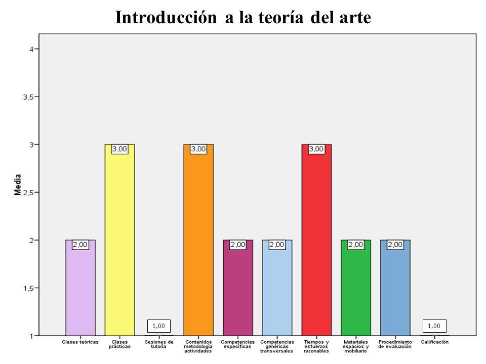 Introducción a la teoría del arte 1,00