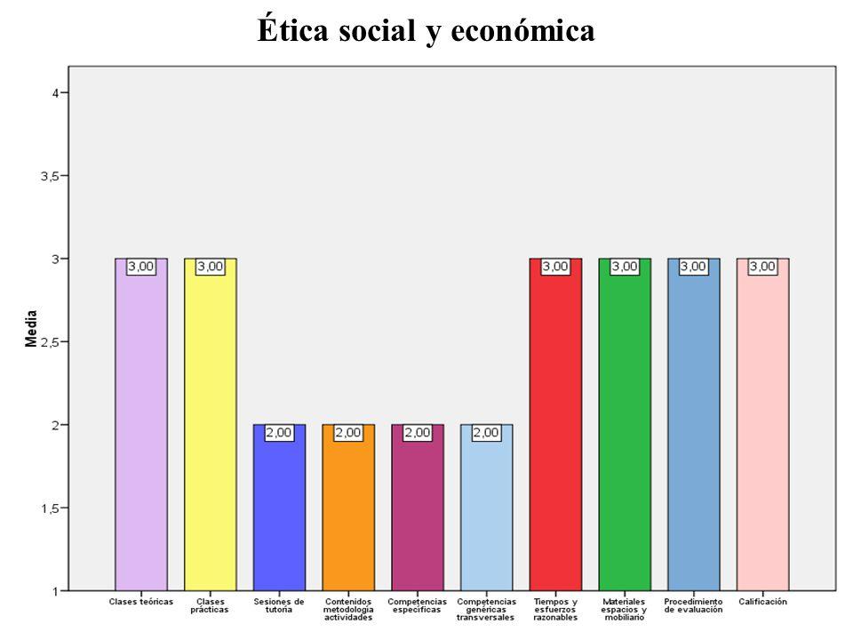 Ética social y económica