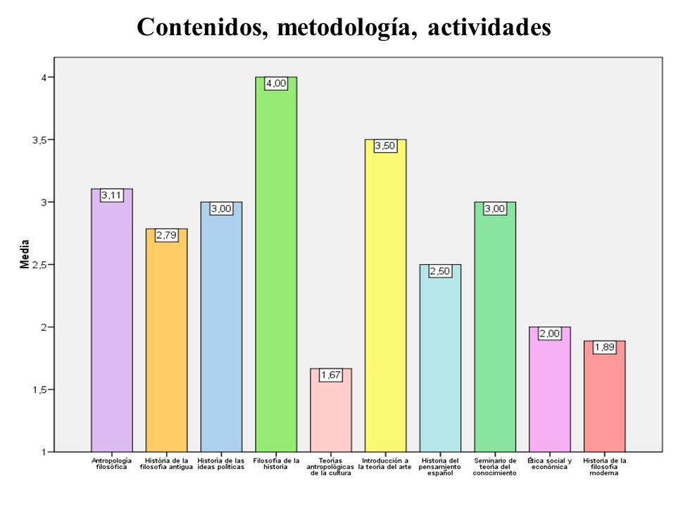 Contenidos, metodología, actividades
