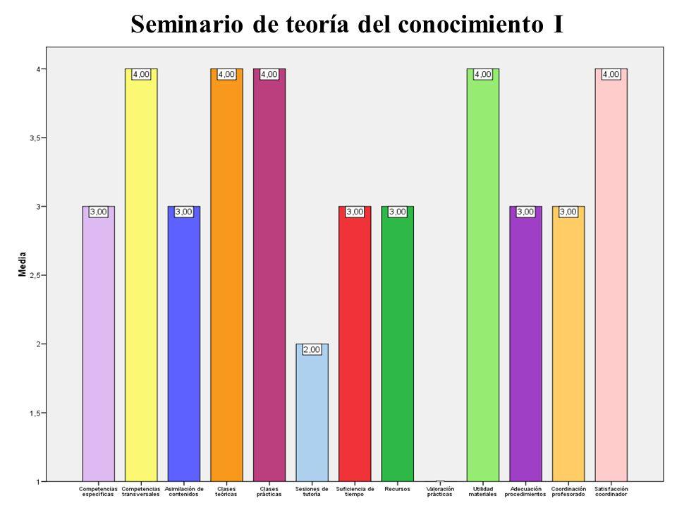 Teorías antropológicas de la cultura Mejorar las cuestiones ergonómicas.