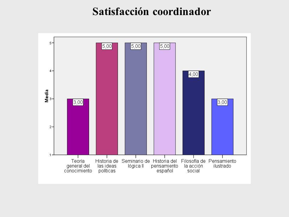 Satisfacción coordinador