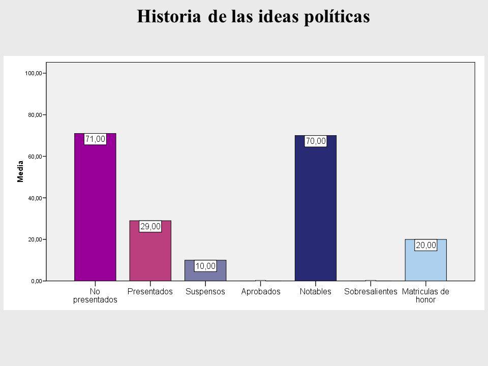 Historia de las ideas políticas