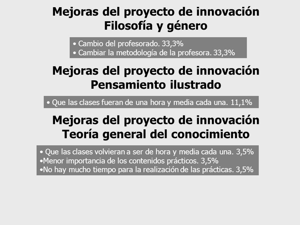 Cambio del profesorado. 33,3% Cambiar la metodología de la profesora.
