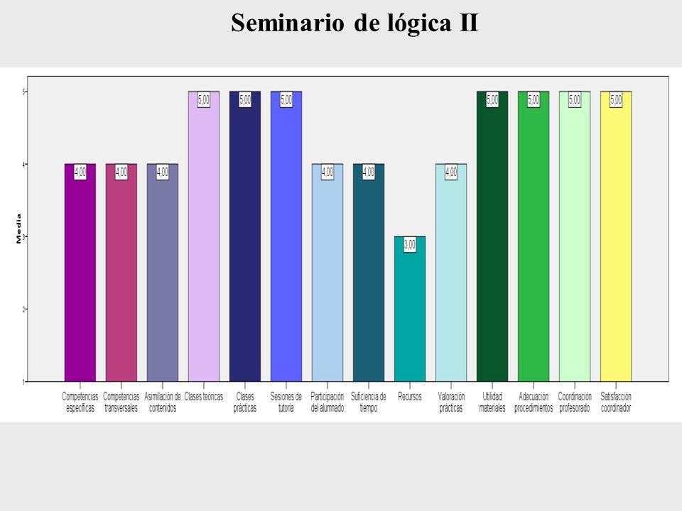 Seminario de lógica II