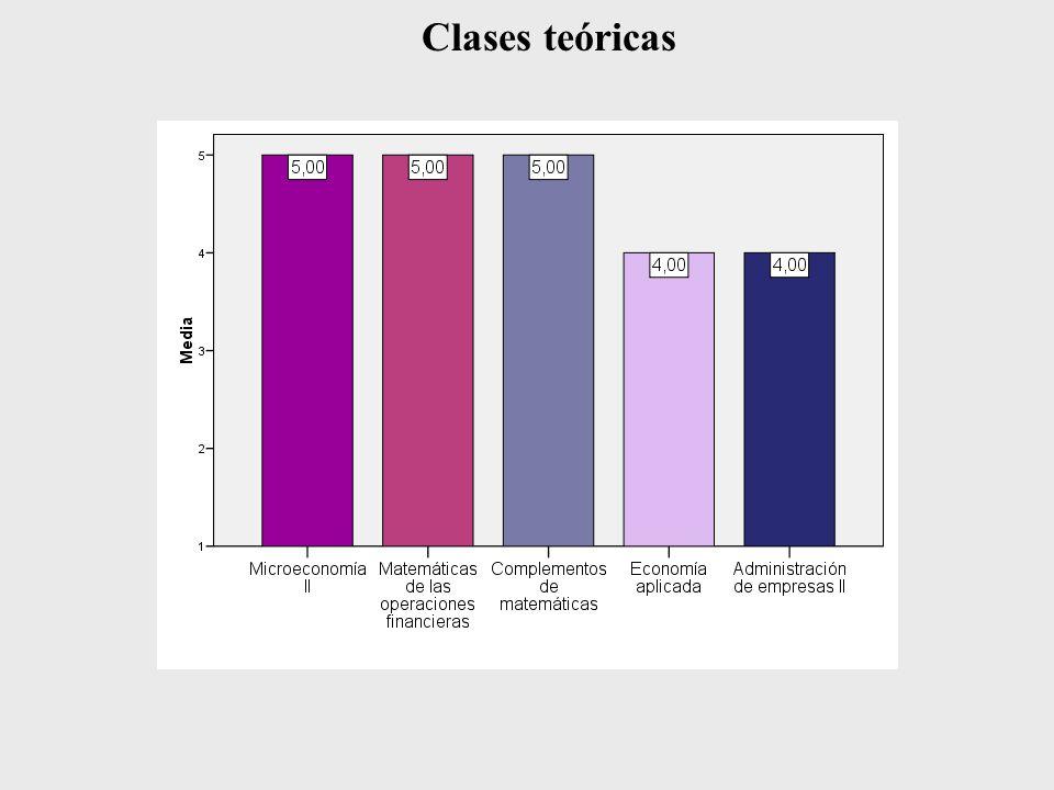 Clases teóricas