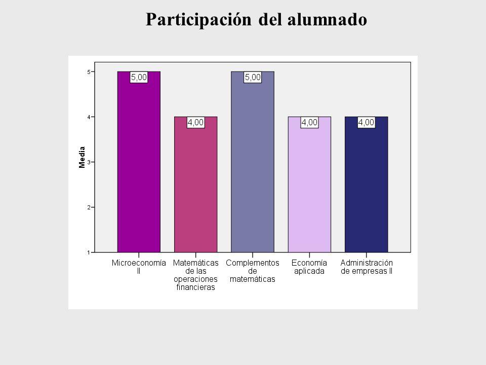 Participación del alumnado