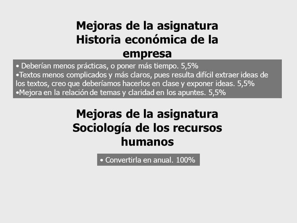 Mejoras de la asignatura Historia económica de la empresa Deberían menos prácticas, o poner más tiempo. 5,5% Textos menos complicados y más claros, pu