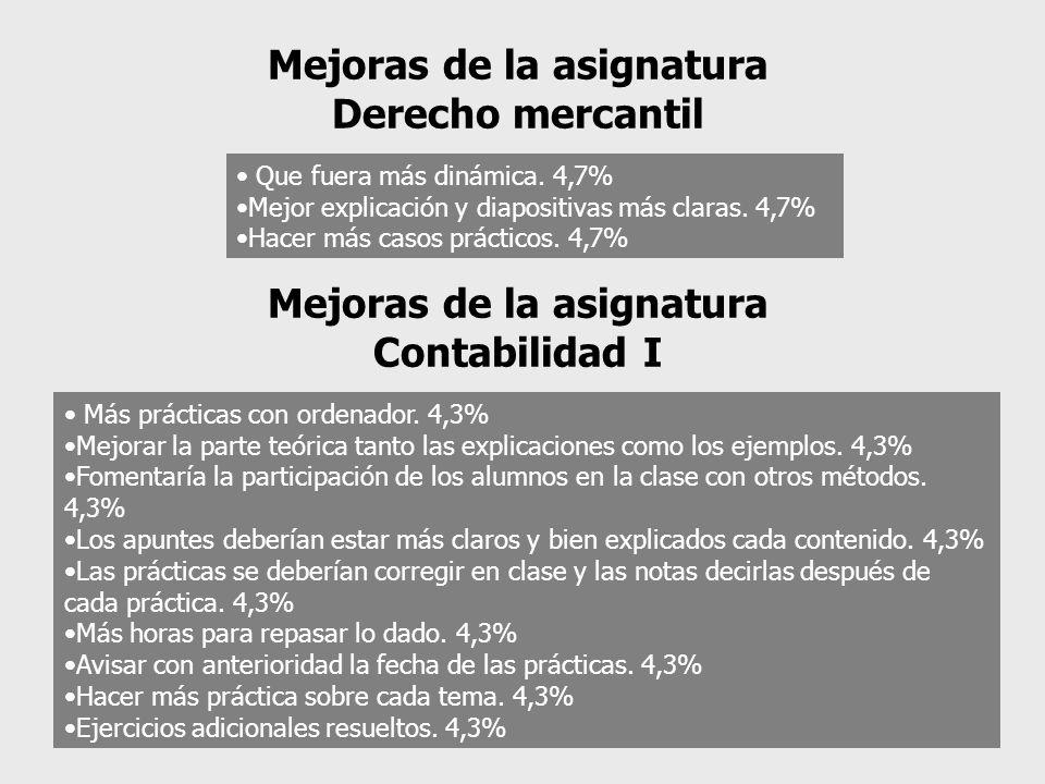 Que fuera más dinámica. 4,7% Mejor explicación y diapositivas más claras. 4,7% Hacer más casos prácticos. 4,7% Mejoras de la asignatura Derecho mercan