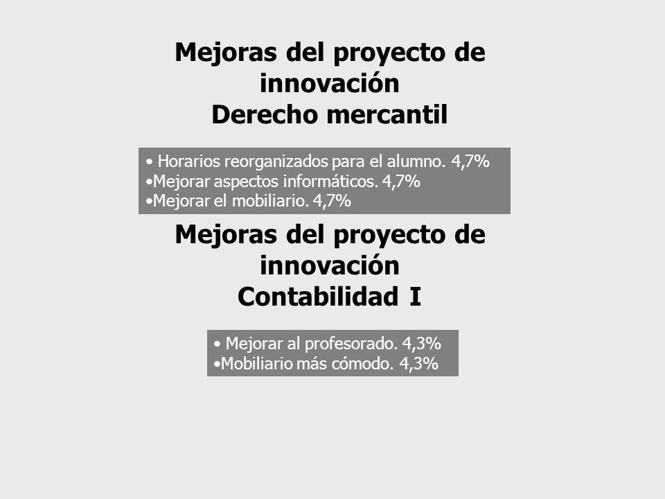 Horarios reorganizados para el alumno. 4,7% Mejorar aspectos informáticos. 4,7% Mejorar el mobiliario. 4,7% Mejoras del proyecto de innovación Derecho