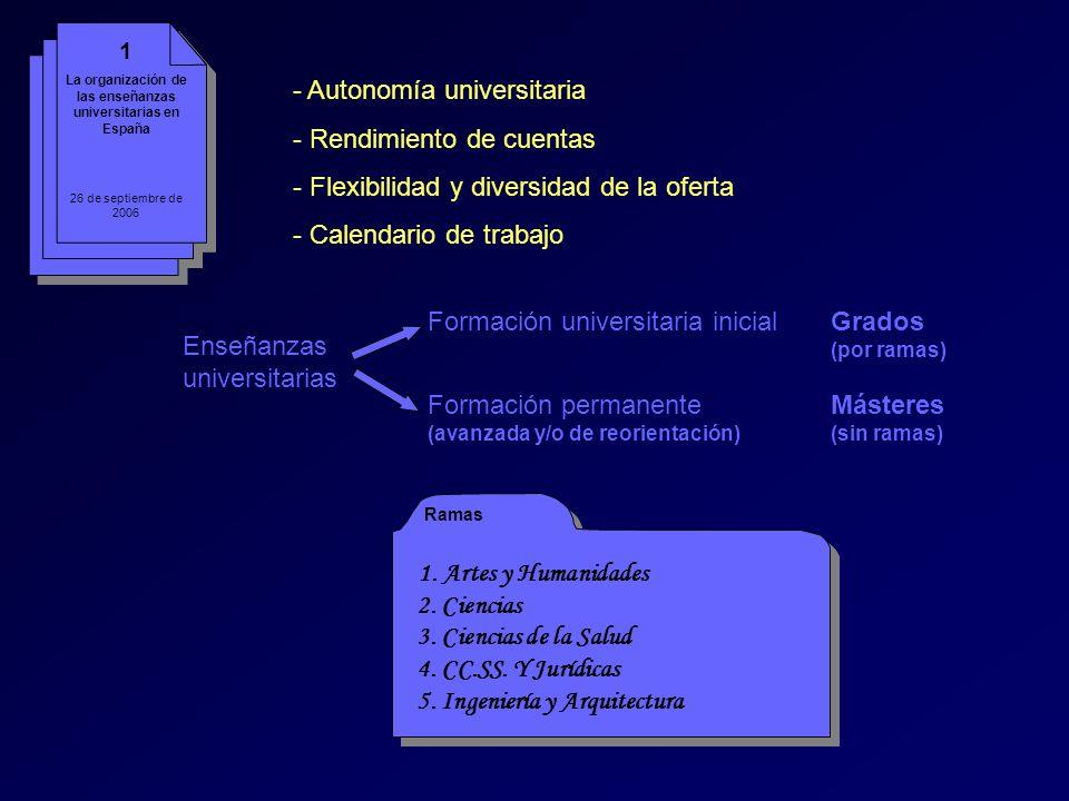 Se sustituye el Catálogo por el Registro de Títulos Grado = 240 ECTS (generalista), salvo Directrices Europeas Directrices Generales, no Propias 60 ECTS comunes a la rama (RAMAS EN DISCUSIÓN) C.E.U.I.